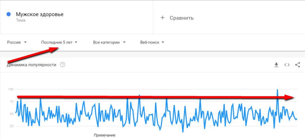 Проверка тренда ниши в Гугл тренд